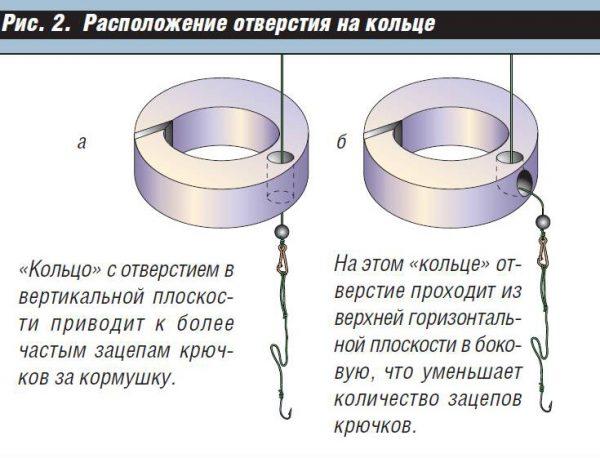 Снасть кольцо