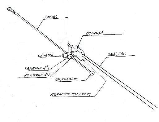 Схема кивка на оси