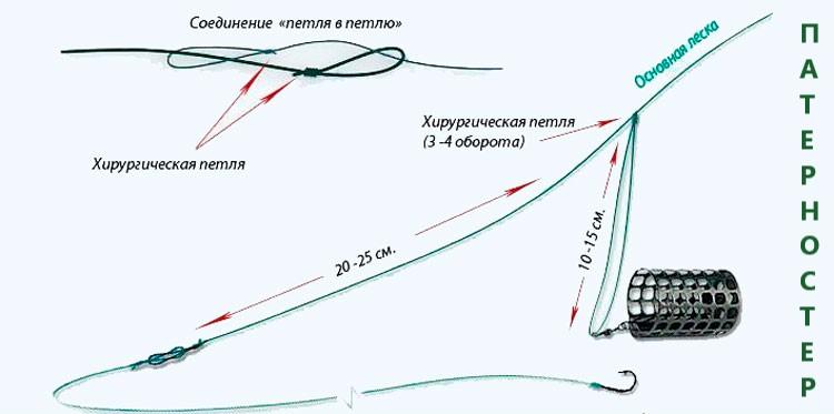 Монтаж Патерностер