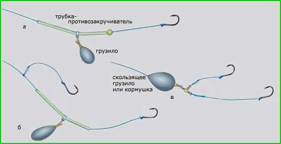 Оснастка закидушки