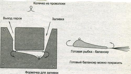 Вариант заливки формы