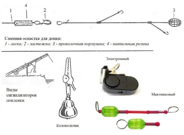 Устройство сигнализатора поклевки при ловле спинингом на донку